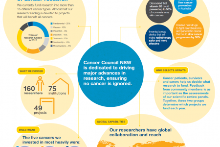 Cancer Council Research Highlights 2012 Infographic