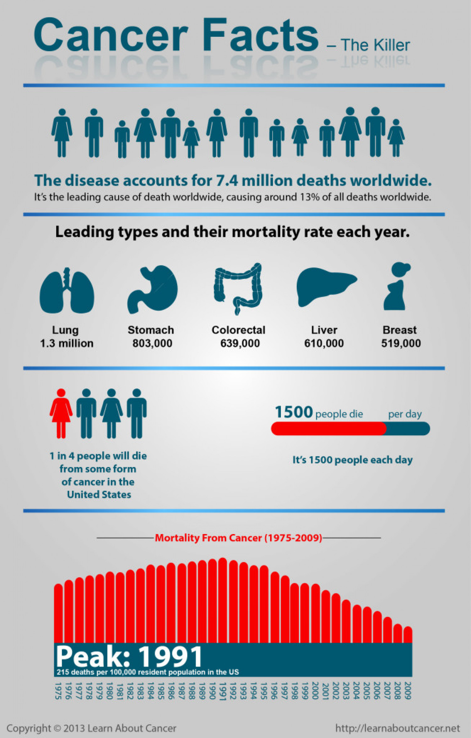 Cancer Facts – The killer Infographic