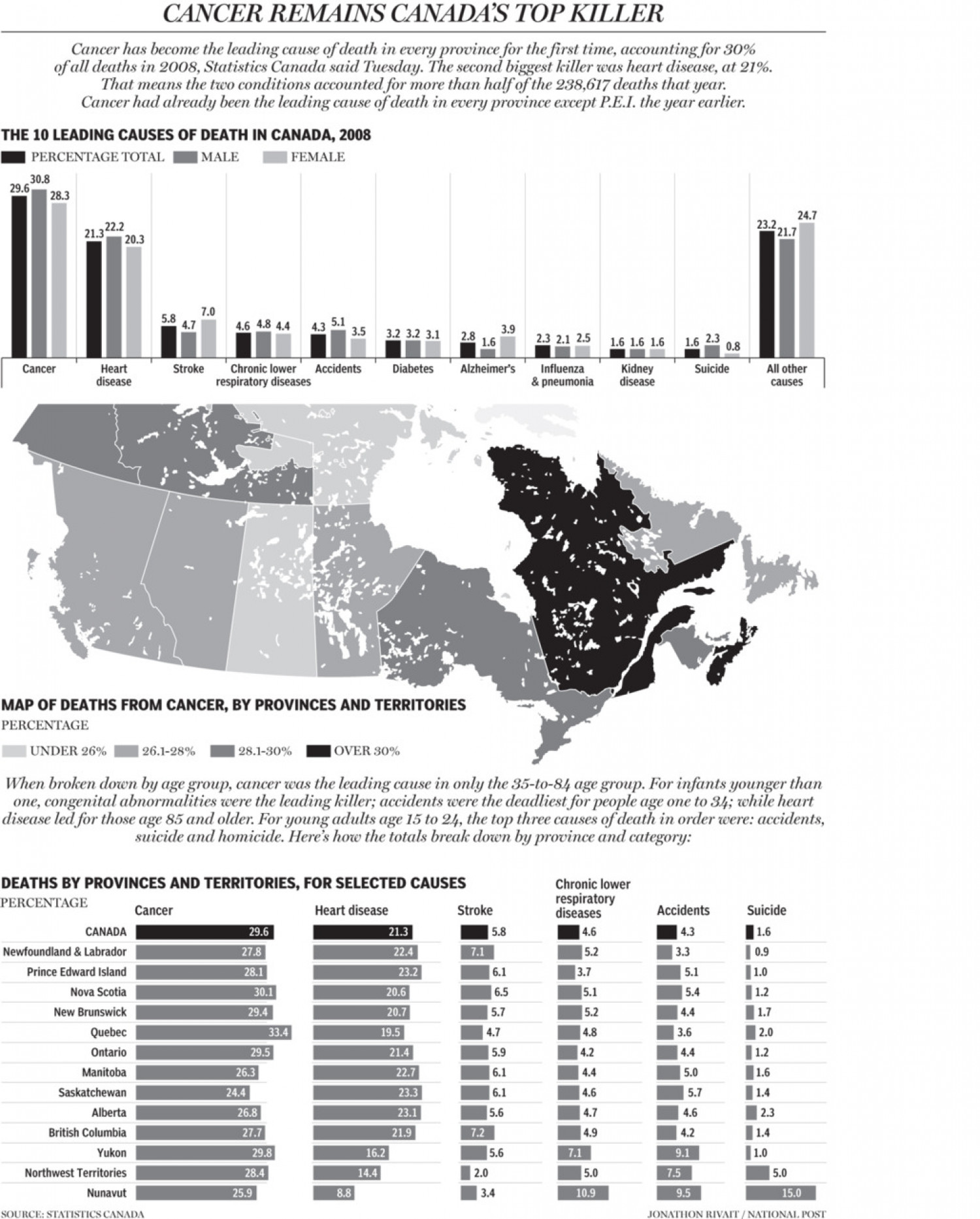 Cancer Remains Canada's Top Killer Infographic