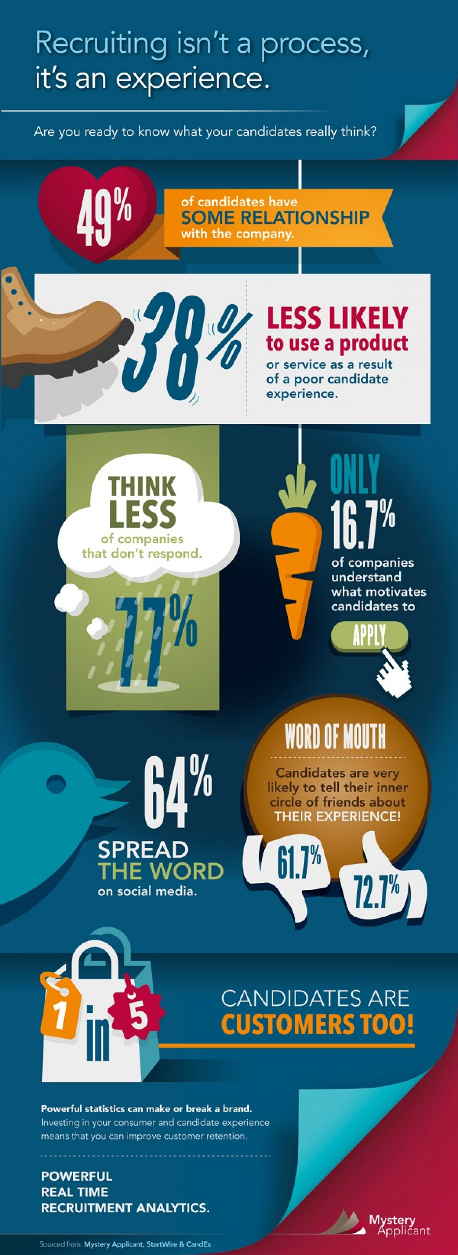 Candidates are customers too... How do you treat yours? Infographic