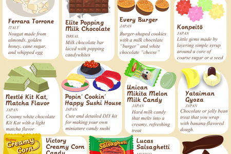 Candies and Confections Around the World Infographic