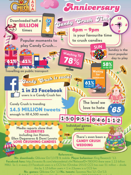 Candy Crush 1 Year Anniversary Infographic