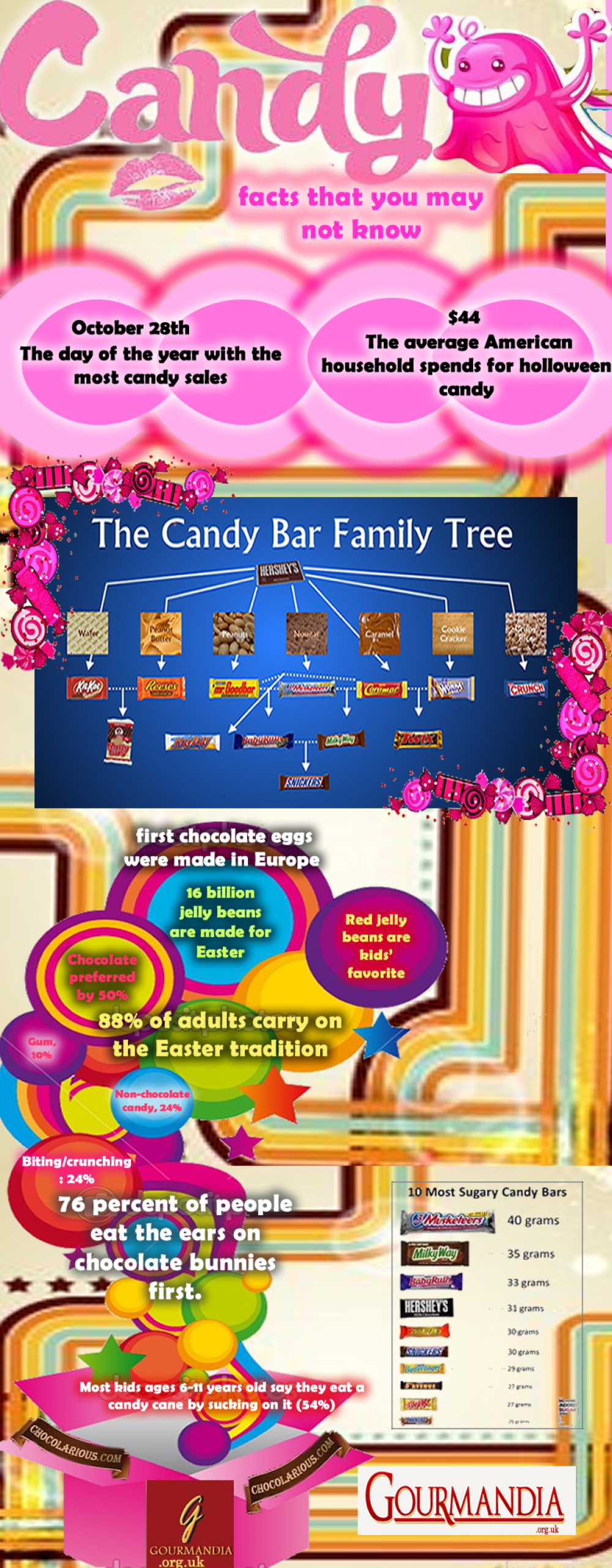 Candy Crushing Facts