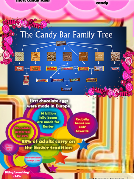Candy Crushing Facts Infographic