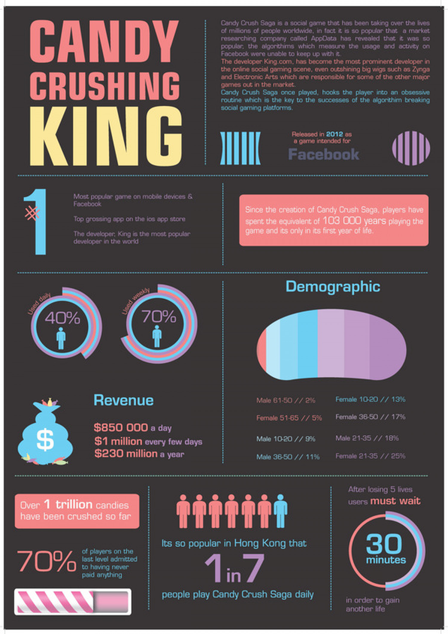 Candy Crushing King Infographic