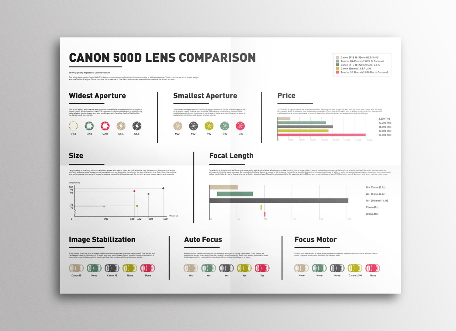 Canon 500D Lens Comparison Infographic