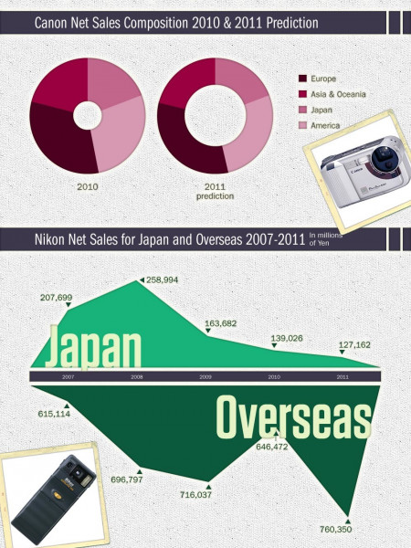 Canon vs Nikon: a financial and consumer comparison Infographic