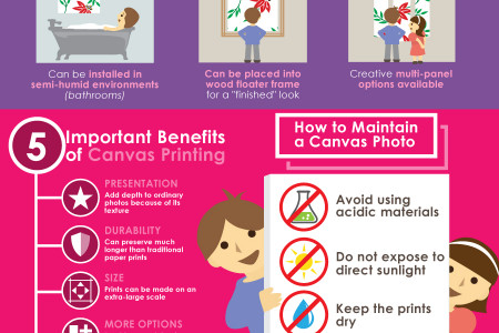 Canvas Prints: Printing a Photo Online in a Flash Infographic