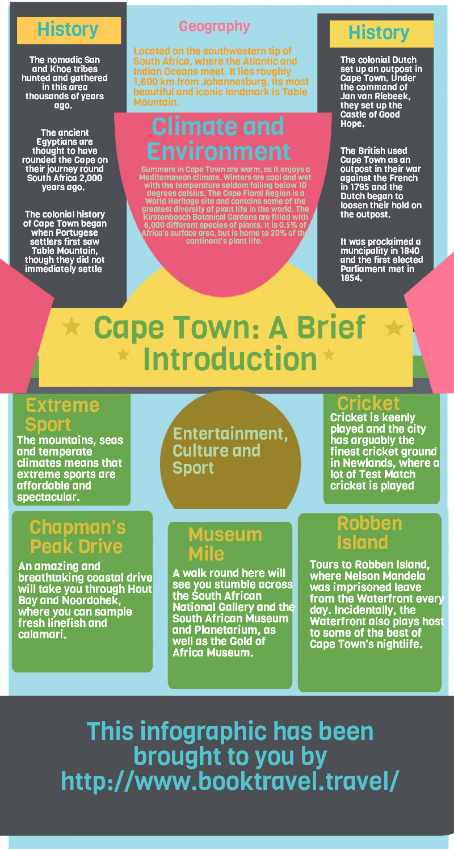 Cape Town: A Brief Introduction Infographic