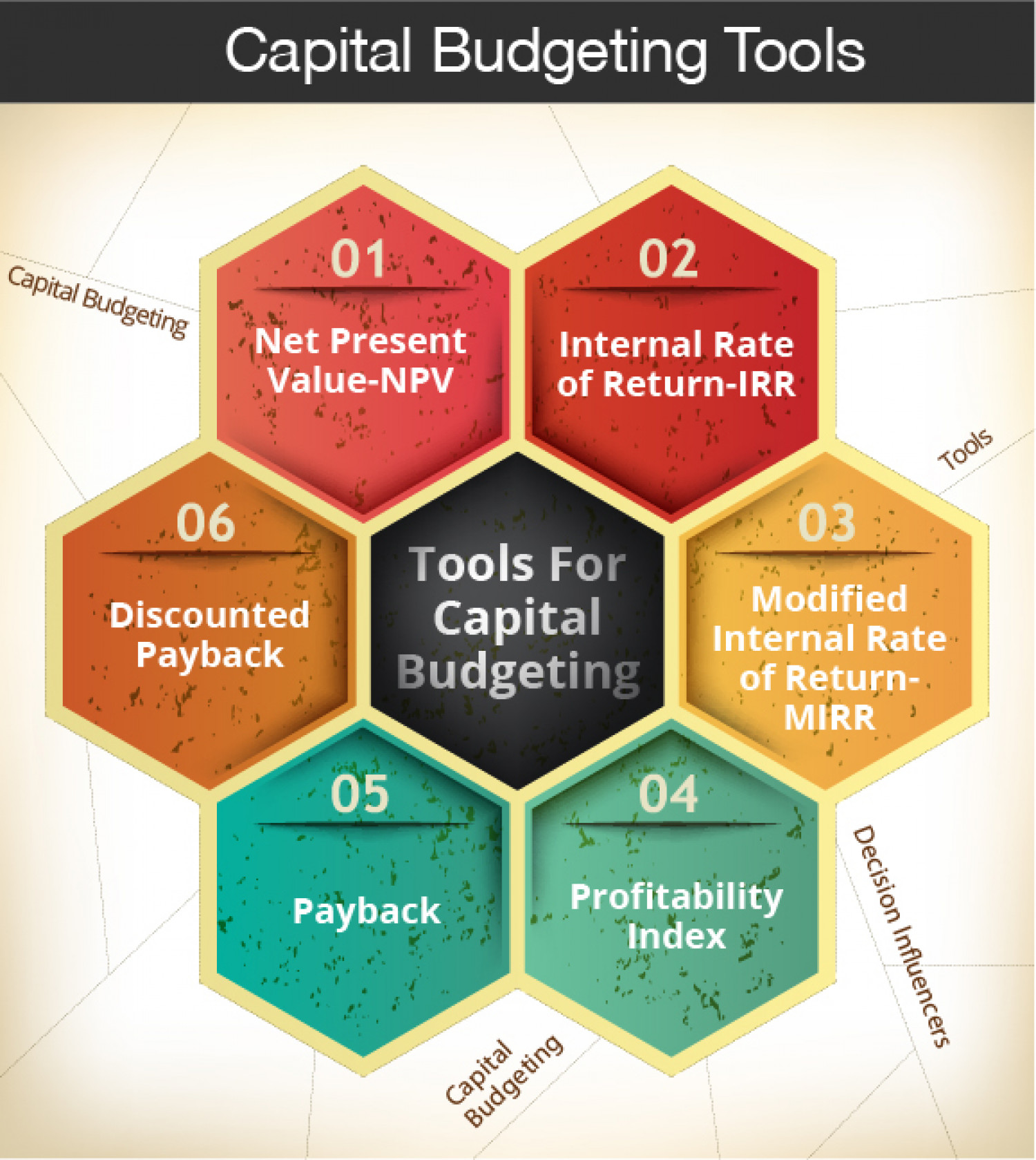 Capital Budgeting Tools Infographic