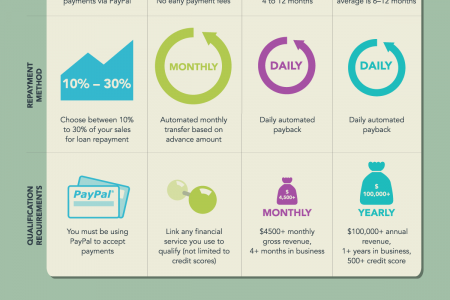 Capital Funding for Small Businesses Infographic