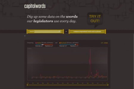 Capitol Words Homepage Widget Infographic