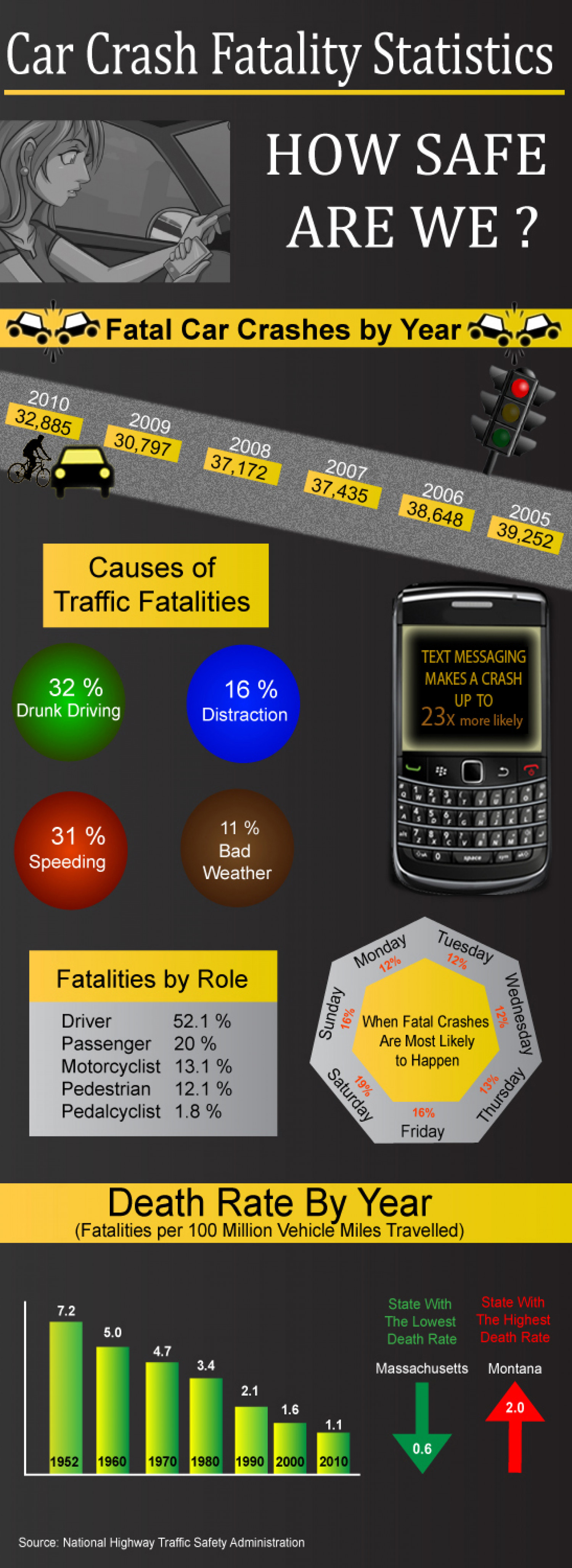 Car Accident Attrony Infographic