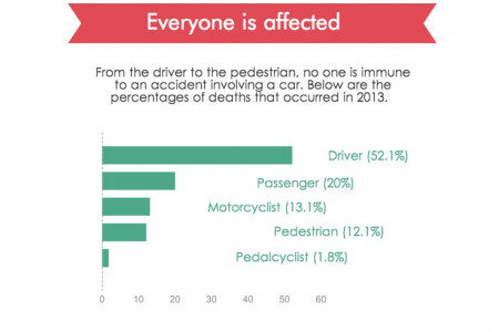 Car Accidents in Texas Infographic