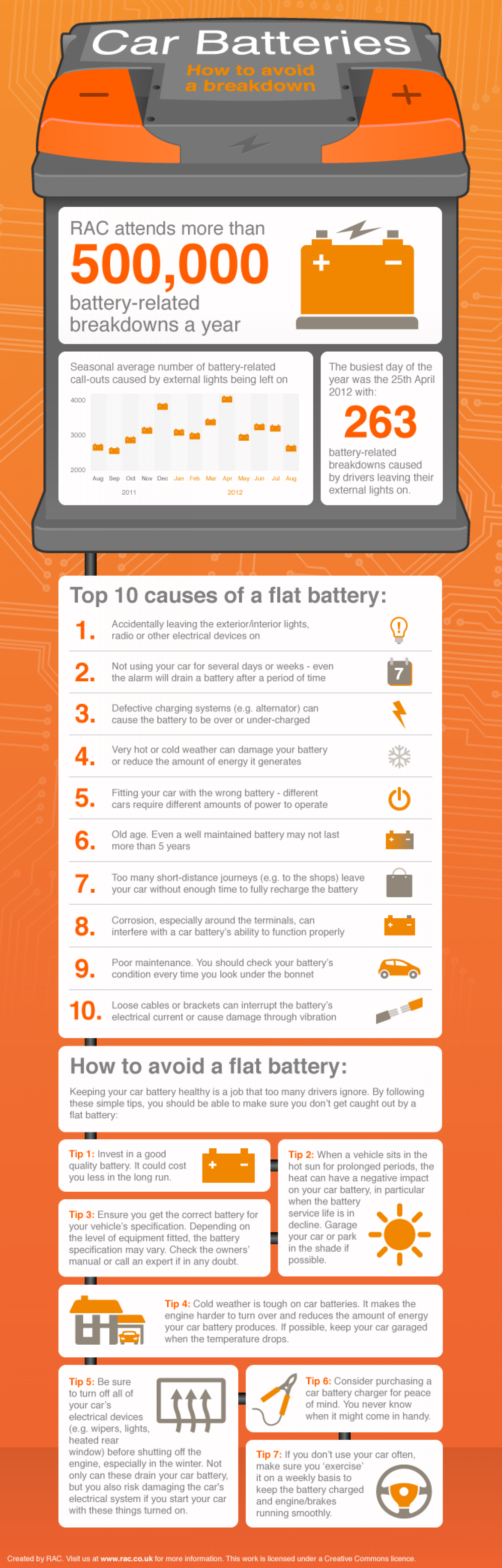 Car Battery Maintenance Infographic