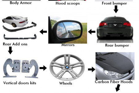 Car Body Kits for Cool Looks Infographic