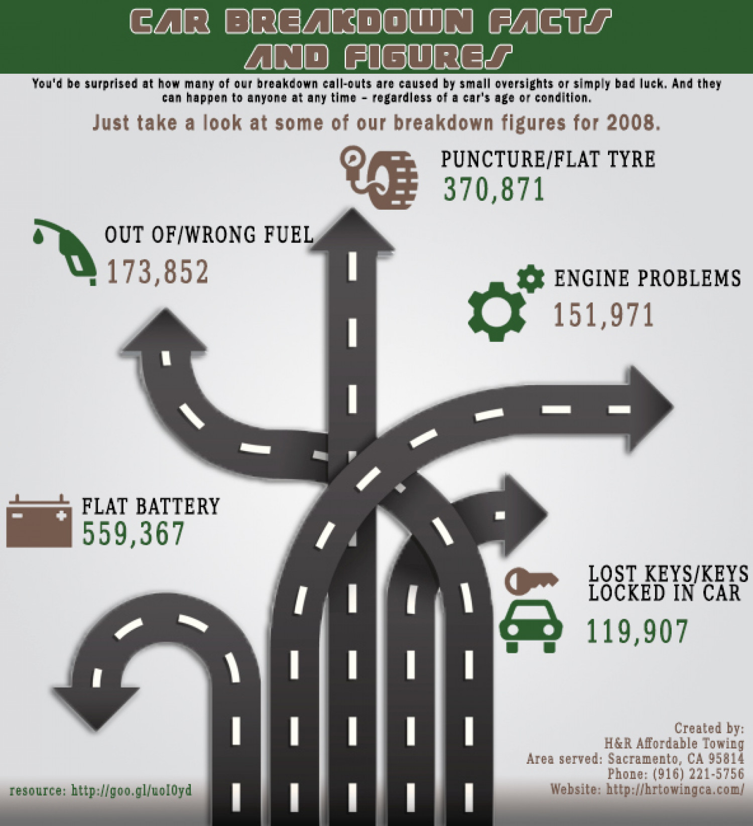 Car Breakdown Facts and Figures Infographic