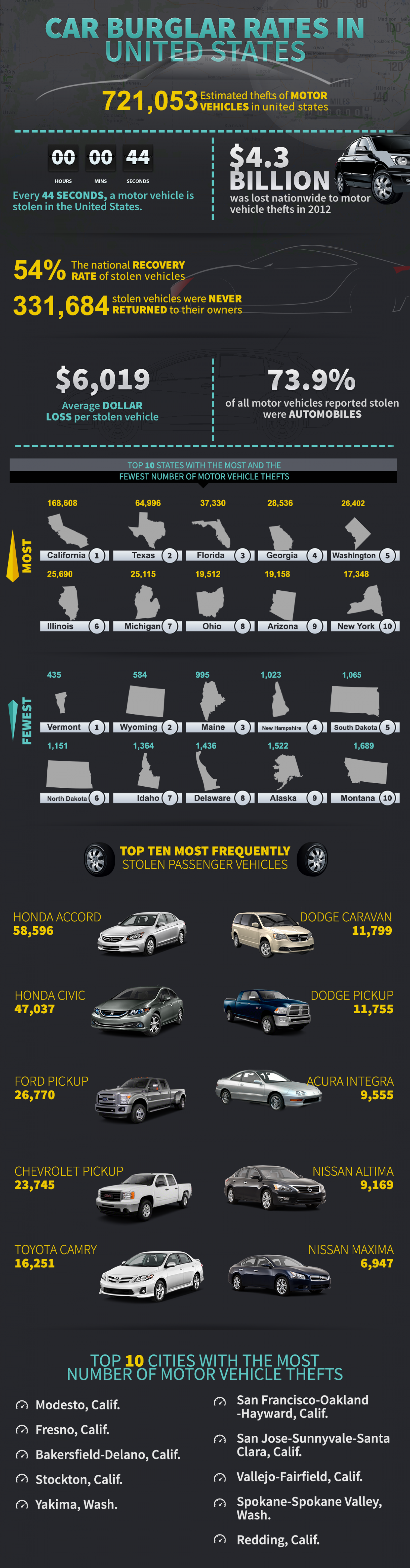 Car Burglar Rates in United States Infographic
