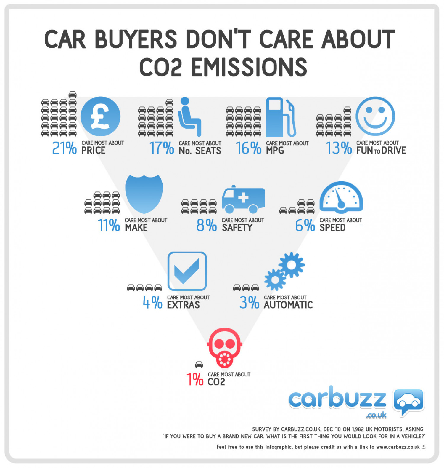 Car Buyers Don't Care About CO2 Emissions Infographic