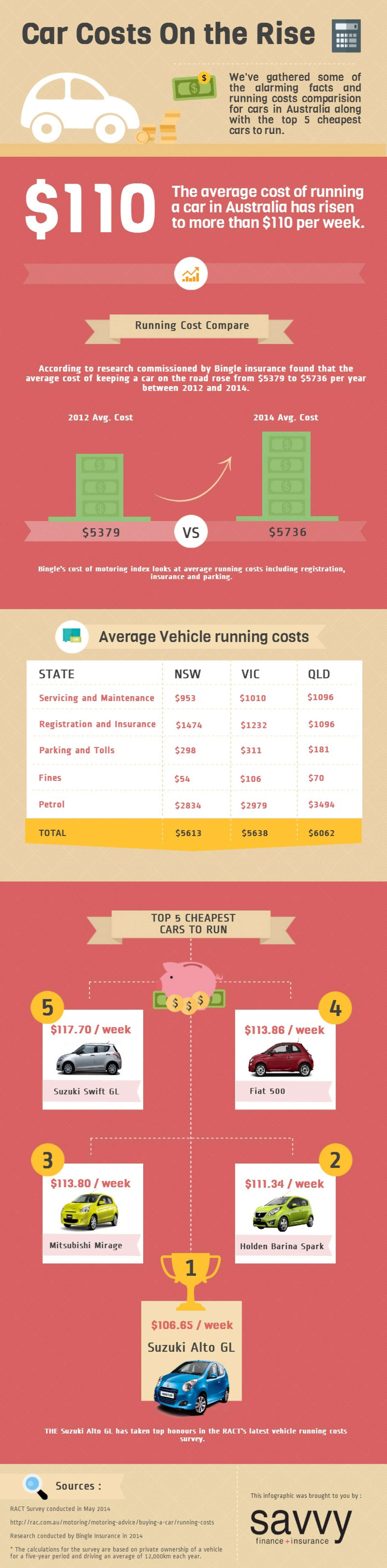 Car Costs on the Rise Infographic