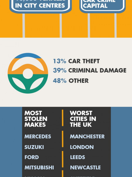 Car Crime in the UK Infographic
