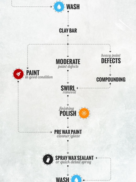 Car Detailing Flow Chart by ZAS.com.au Infographic