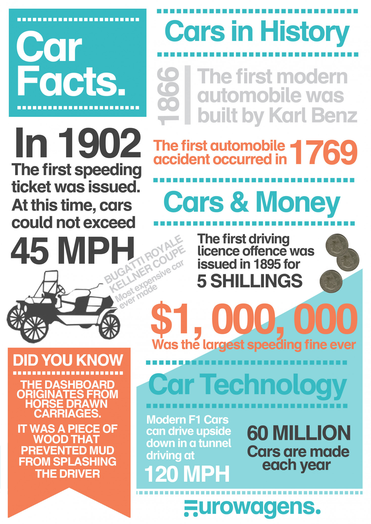 Car Facts Infographic