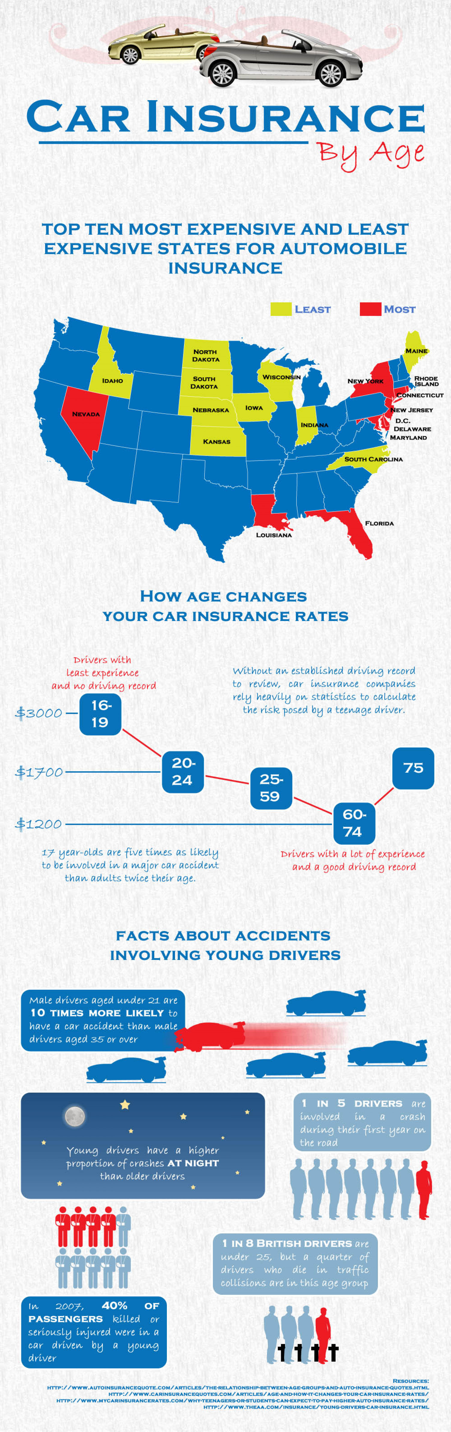 car insurance by age visual ly