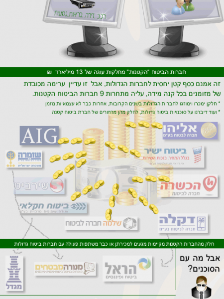 Car Insurance in Israel Infographic