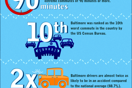 Car Insurance Infographics - why is Maryland more fender-bender friendly? Infographic