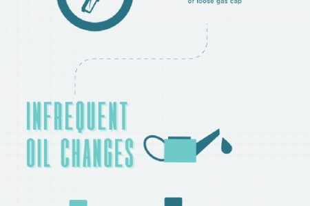 Car Maintenance 101: Avoiding Common Car Repairs Infographic