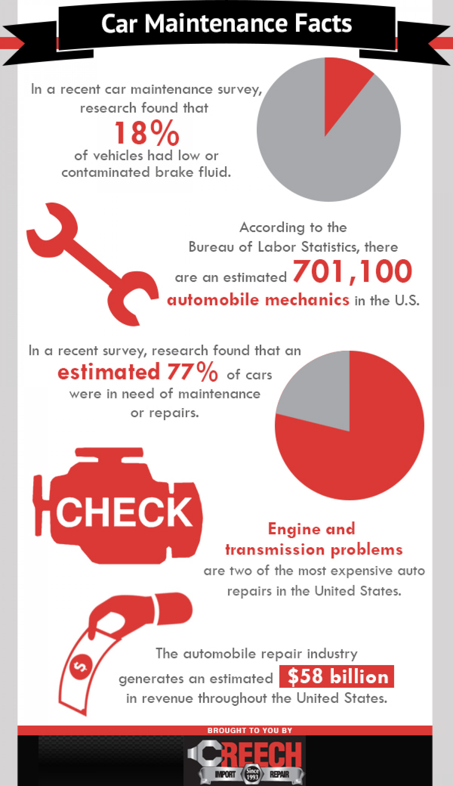 Car Maintenance Facts Infographic