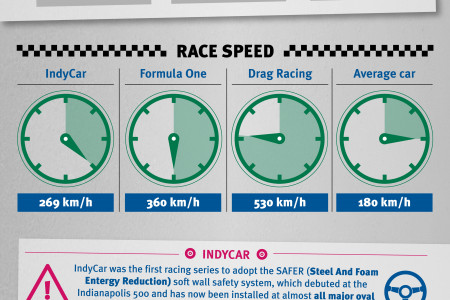 Car Racing Infographic