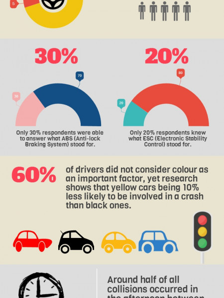 Car Safety Facts in Australia Infographic