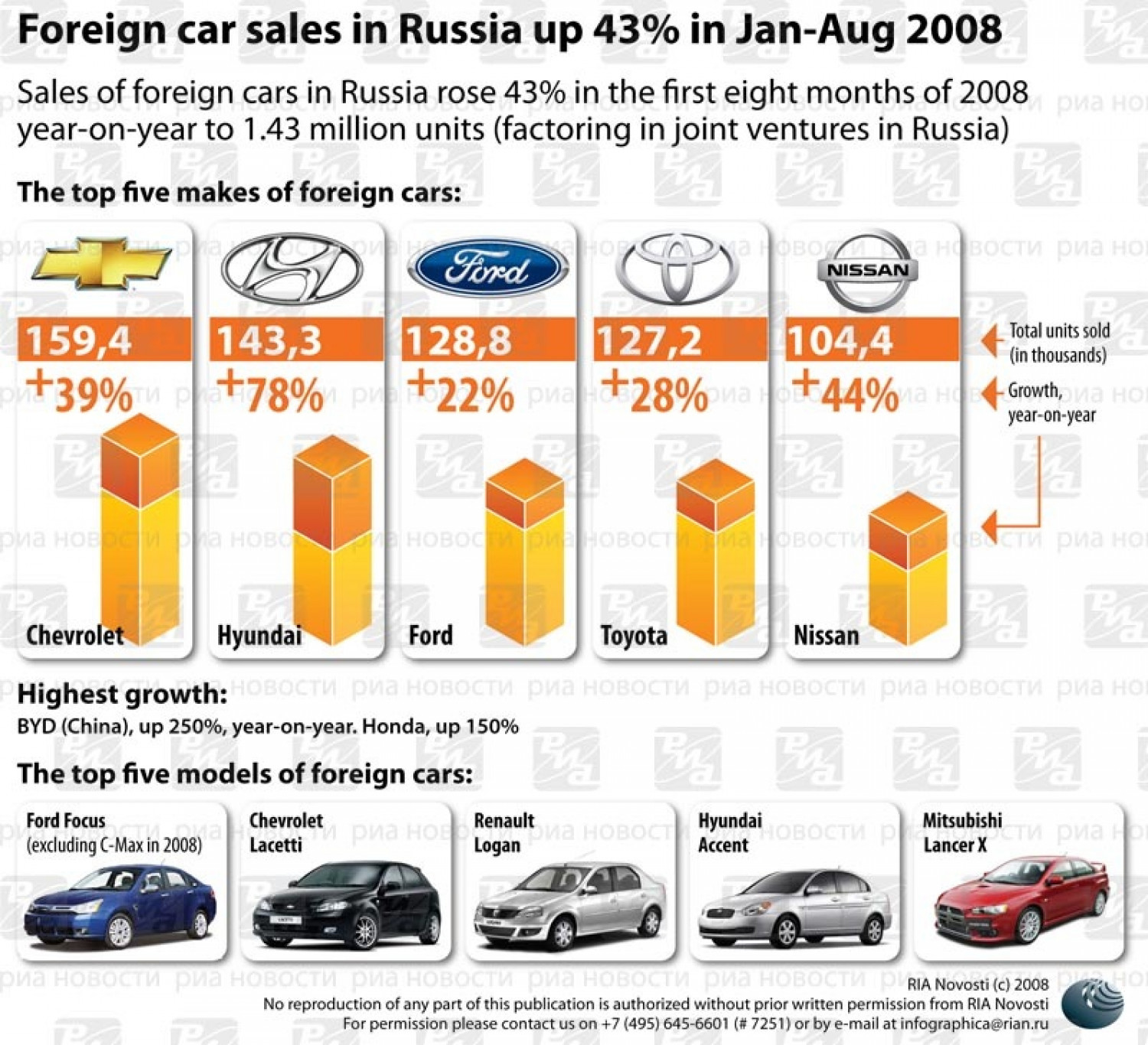 Car Sales in Russia Infographic