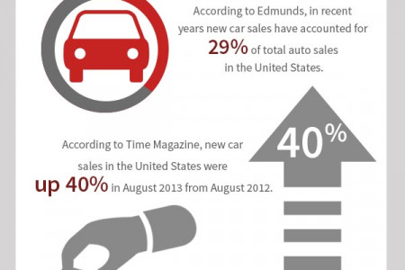 Car Sales in the United States Infographic