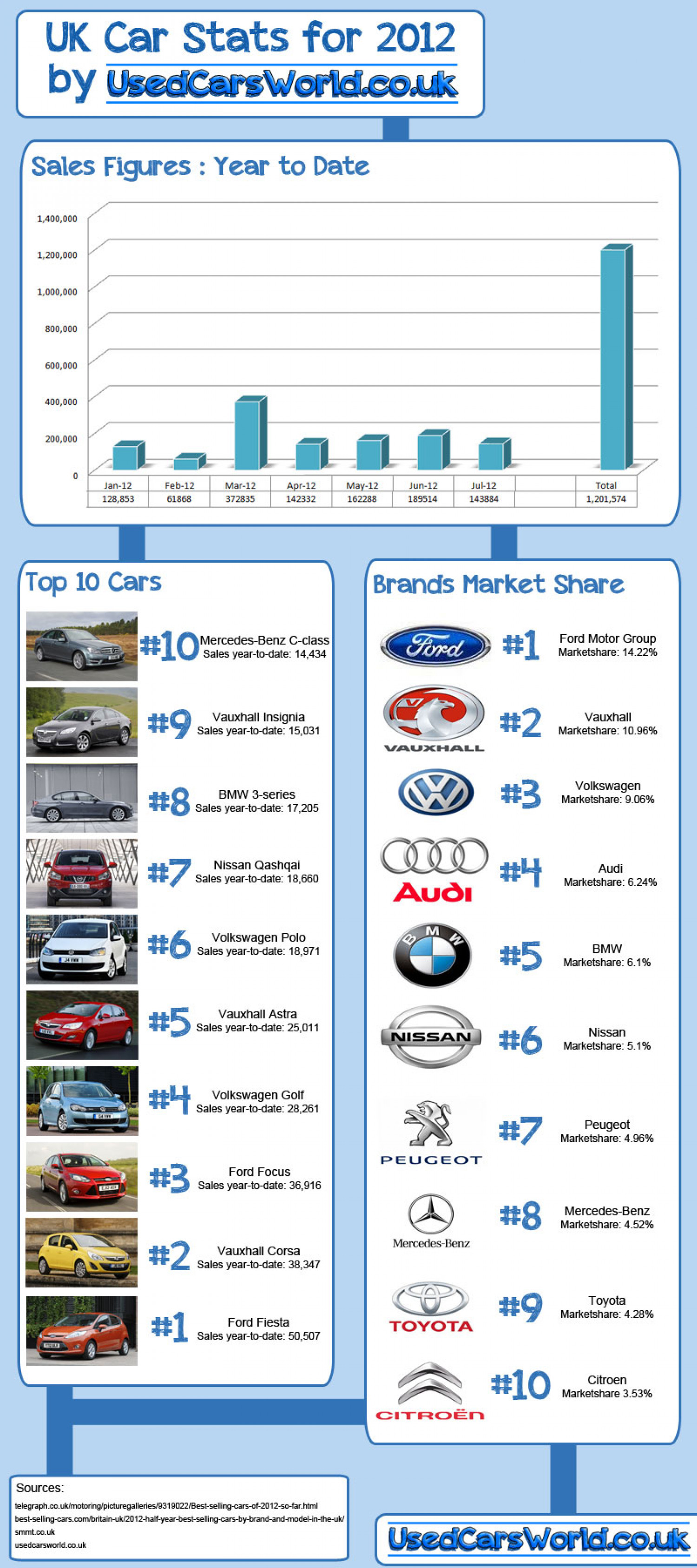 Car Sales Stats for the UK in 2012 Infographic