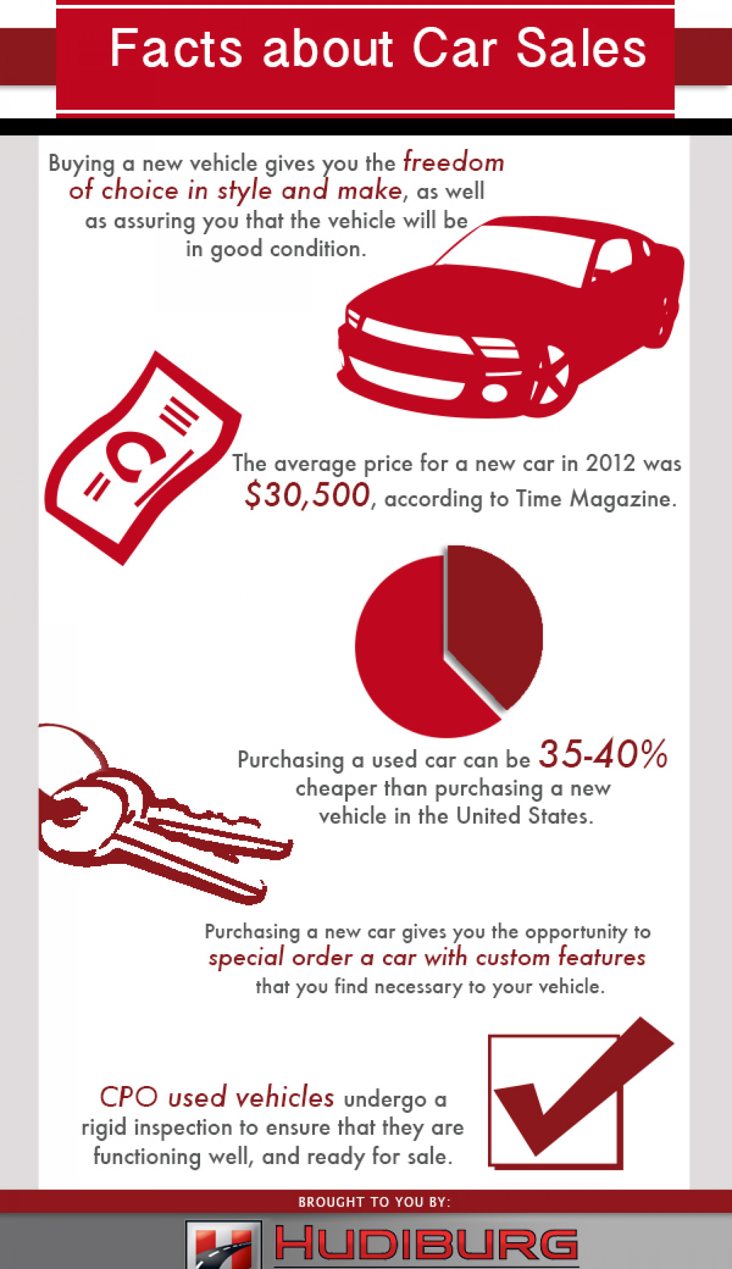 Car Sales Infographic