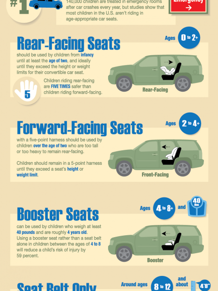 Car Seat Cheat Sheet Infographic