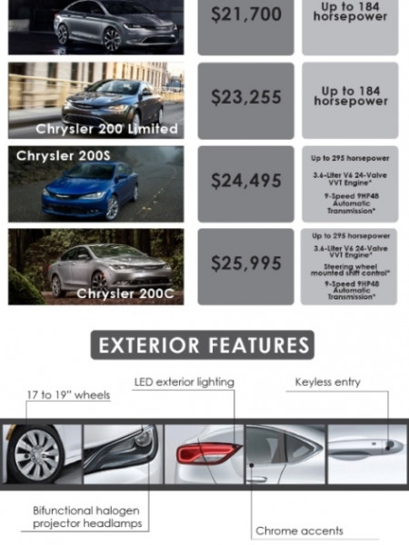 The 2015 Chrysler 200 Infographic