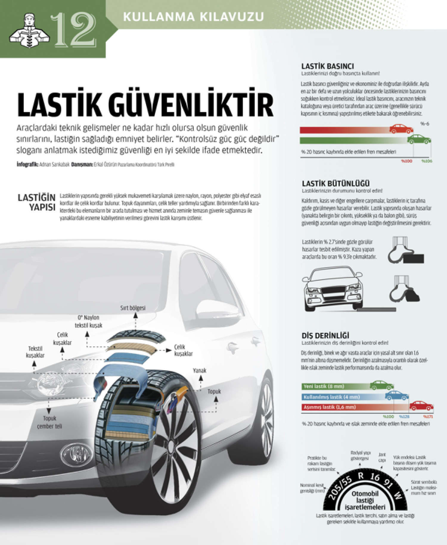 Car wheel Infographic