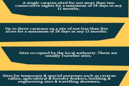 Caravan site license Facts Infographic