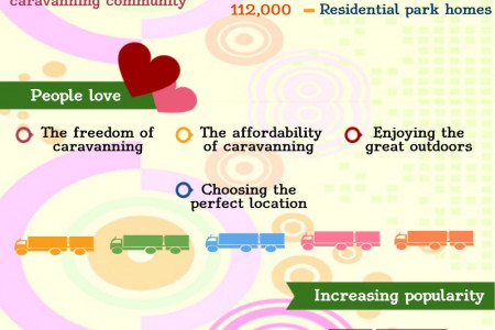 Caravanning Infographic