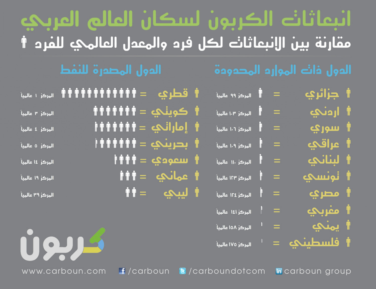 Carbon Emissions in the Middle East  Infographic
