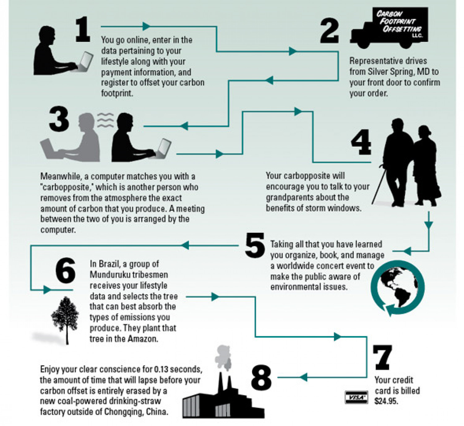 Carbon Footprint Infographic Infographic