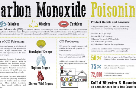 carbon monoxide poisoning Infographic