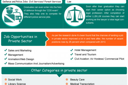Career After Graduation Infographic Infographic