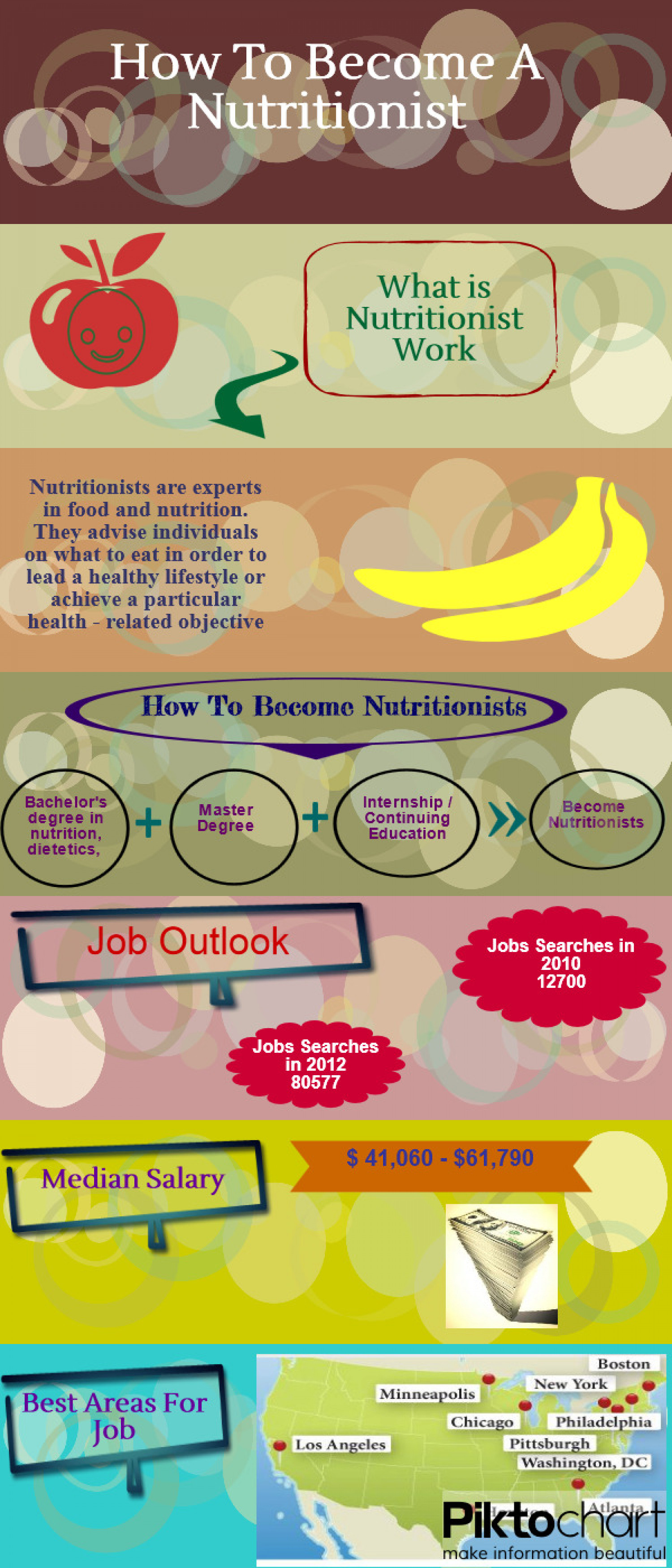 Career as a Nutritionist  Infographic
