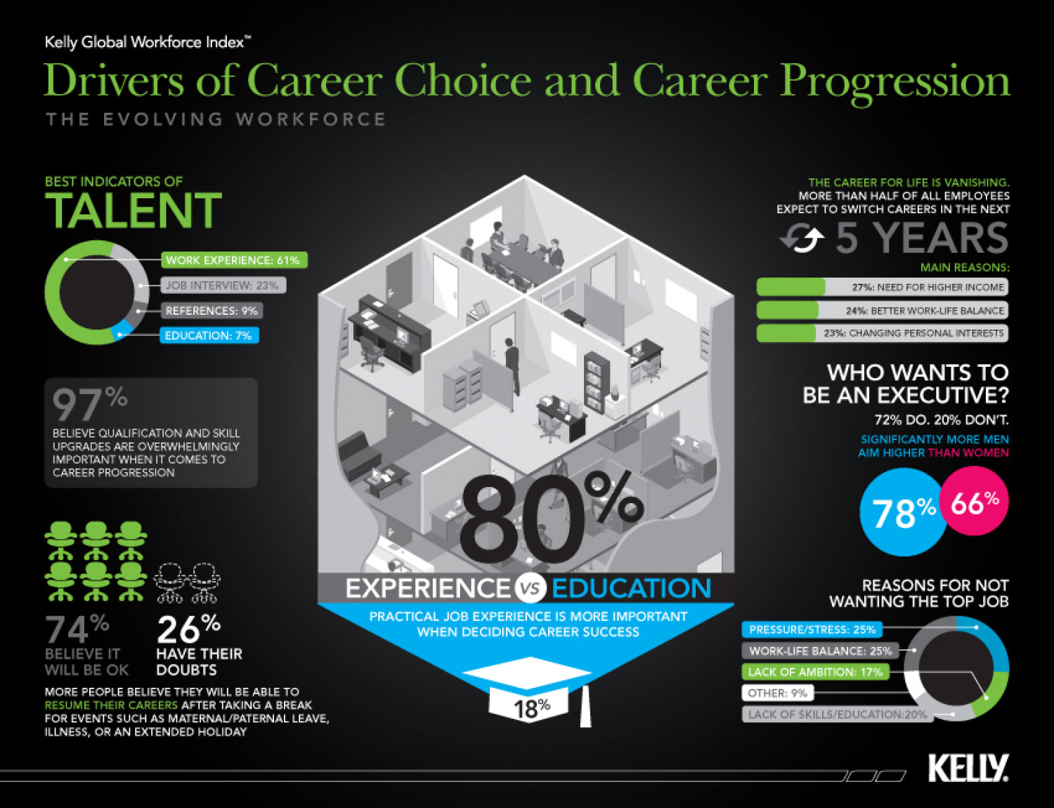 Career Choice and Progression Infographic