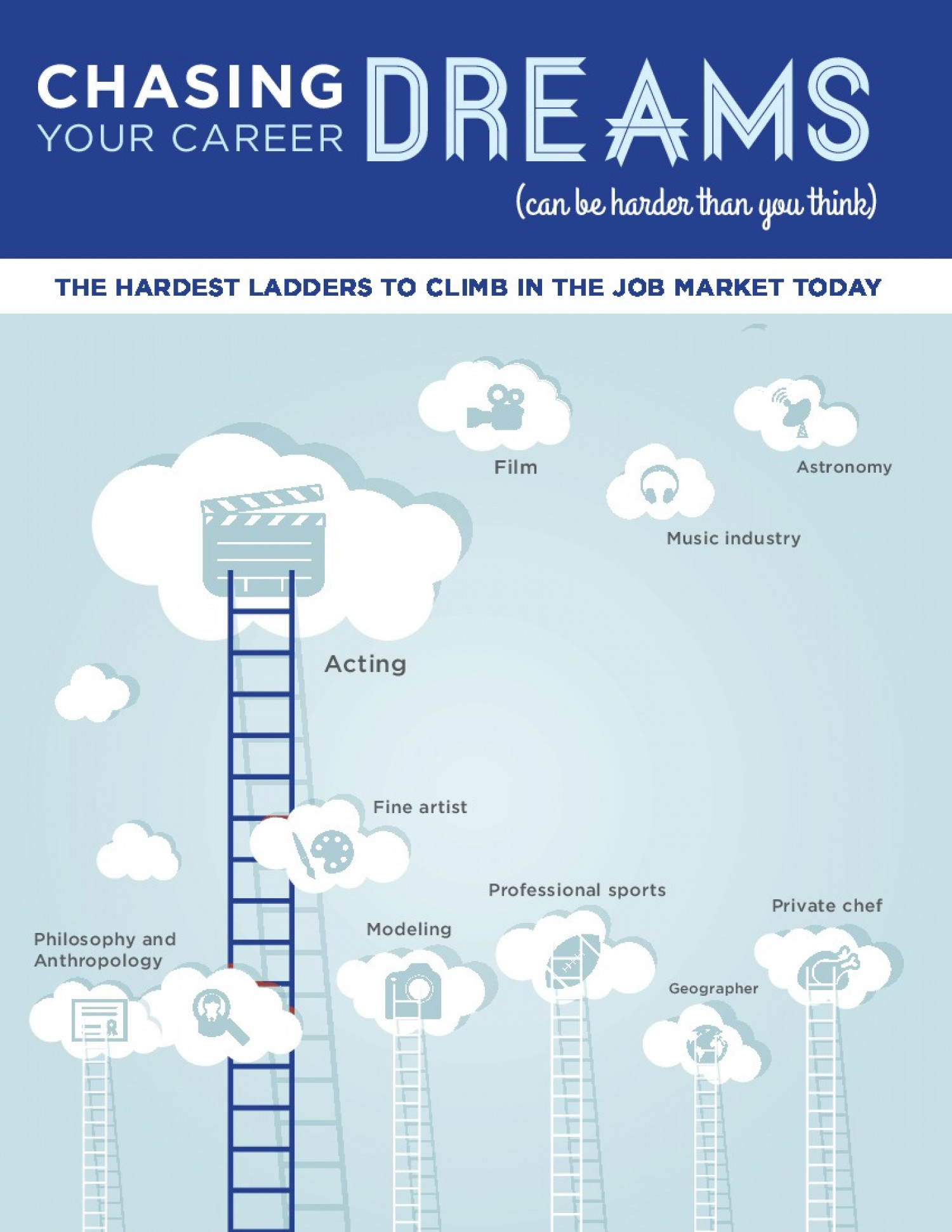 Career infographic Infographic